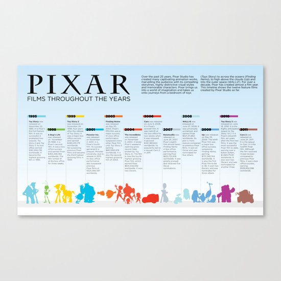 Pixar throughout the years Canvas Print