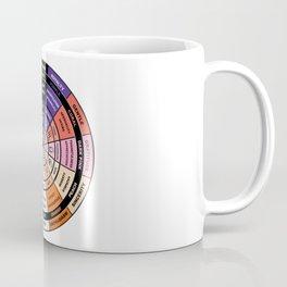 Wheel of Love Coffee Mug