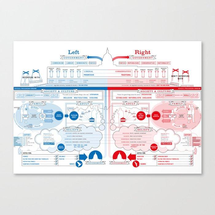 Left vs Right (US Version) Canvas Print