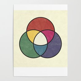 Matthew Luckiesh: The Additive Method of Mixing Colors (1921), vintage re-make Poster