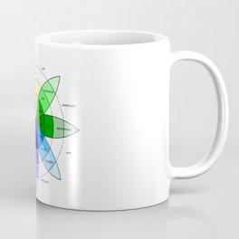 Love and Emotion Valentines Color Wheel Coffee Mug