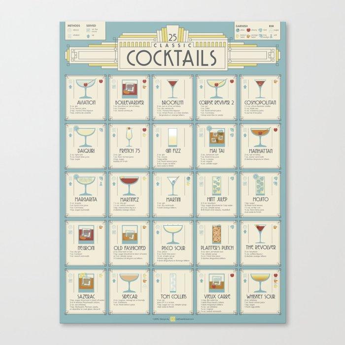 Art Deco Cocktail Recipe Poster Leinwanddruck