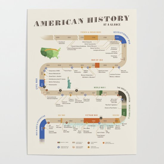 American History Poster Timeline by linzagorski